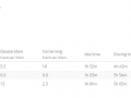 Eco Driving Summary Tracking Report
