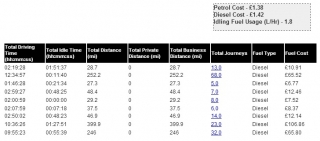 Fuel Cost Report